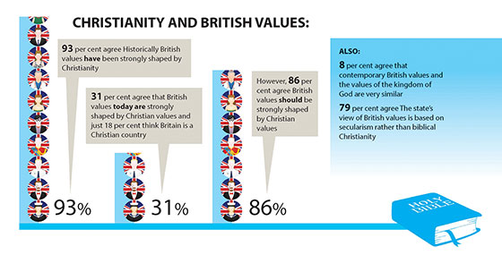 Christianity and British values