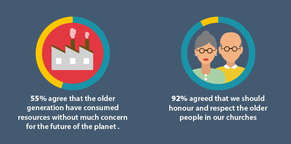 55% agree that the older generation have consumed resources without concern for the future of the planet. 92% agreed that we should honour and respect the older people in our churches.