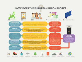 How does the European Union work?