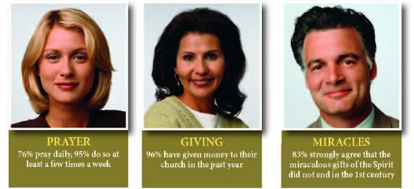 Prayer: 76% pray daily, 95% do so at least a few times a week / Giving: 96% have given money to their church in the past year / Miracles: 83% strongly agree that the miraculous gifts of the Spirit did not end in the 1st century